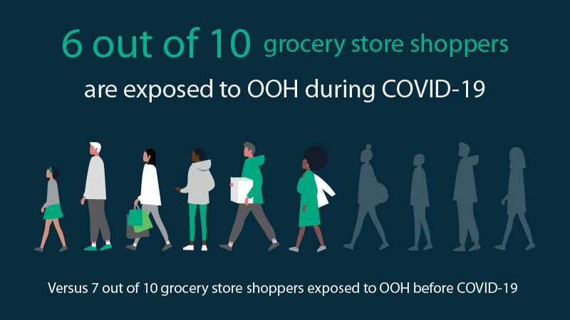 Inforgraphic showing consumer exposure to DOOH advertising during COVID-19